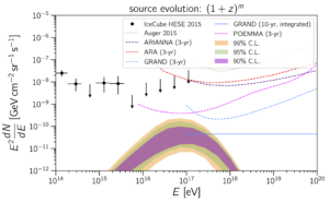 UHECR-compatible cosmogenic neutrino fluxes.