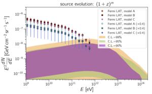 UHECR-compatible cosmogenic photon fluxes.